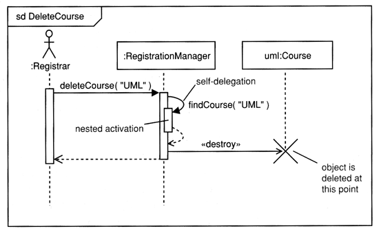 Se interaction diagrams in the diagram delete course the registrationmanager issues a self call to determine if a course is available if so then the registrationmanager ccuart Images