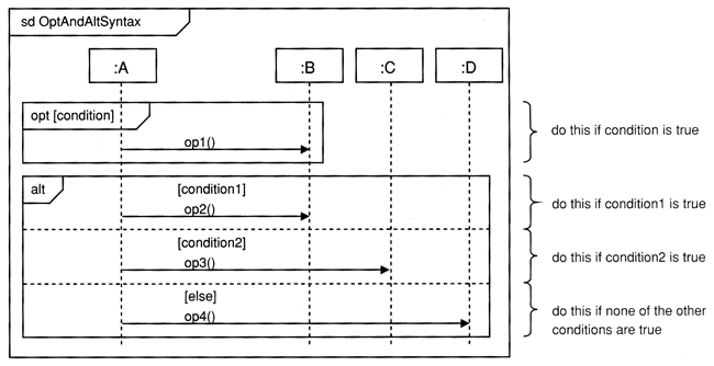 Se interaction diagrams iteration with loop and break ccuart Images