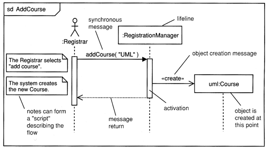 Se interaction diagrams below is a sequence diagram for adding a course the lifeline initiating the sequence of messages is registrar ccuart Images