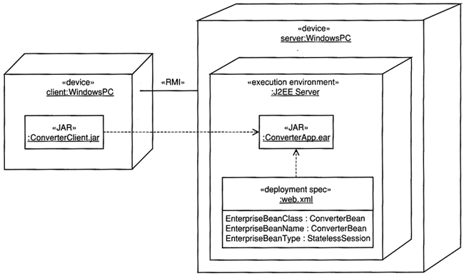 SE: The Implementation Workflow