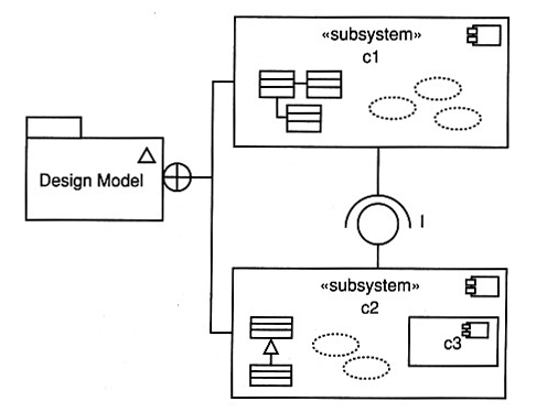 se  the design workflow