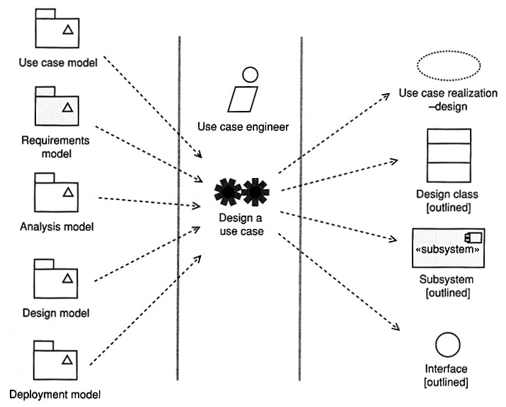 se  use case design